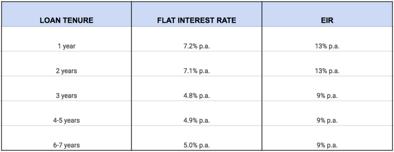 HSBC Personal Loan comparison table