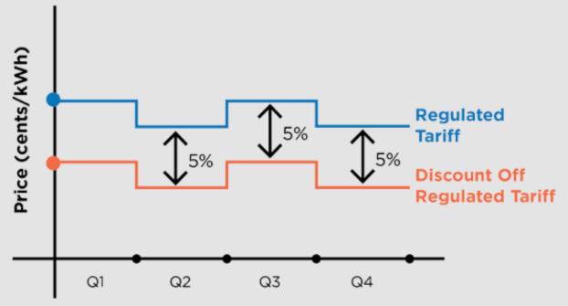 Open Electricity Market Discount Off Regulated Tariff