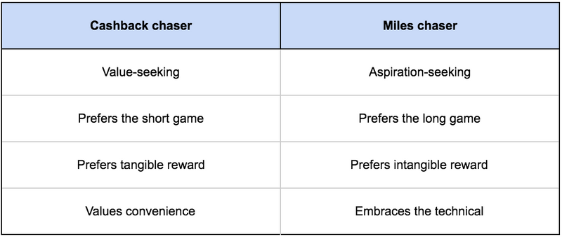Miles vs cashback: different personalities shape cashback vs miles chasers