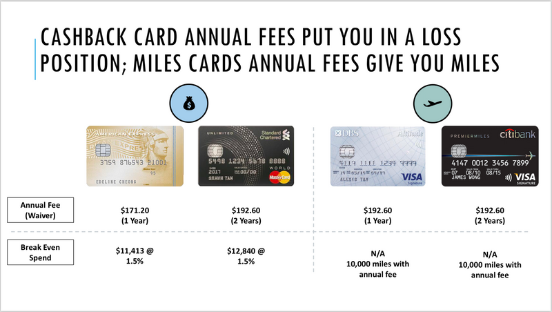 Annual fees of cashback vs miles credit cards, and their break even spend.