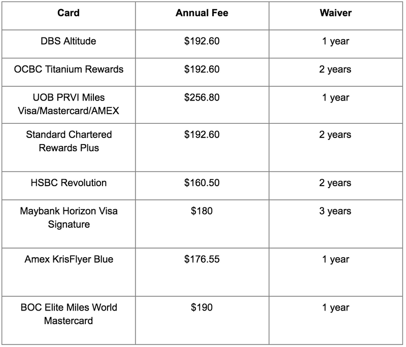 Air miles card - annual fees and waivers