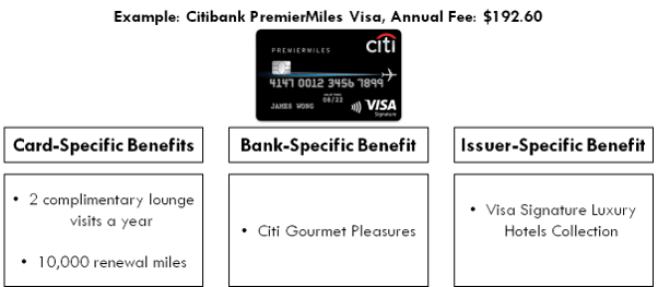 Credit card annual fee: When does it make sense to pay it?   SingSaver
