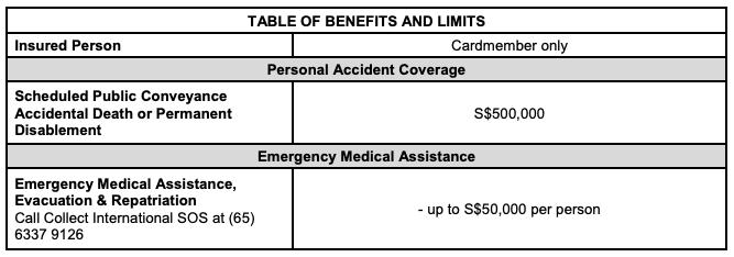 UOB PRVI Miles Visa Complementary Travel Insurance: Schedule of Benefits