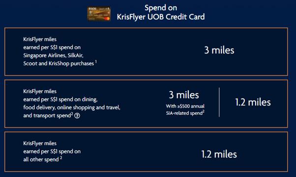 Spend on KrisFlyer UOB Credit Card