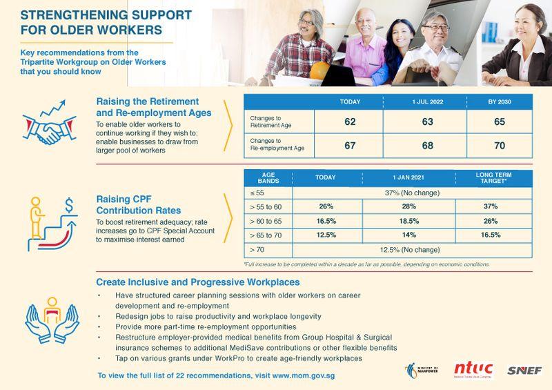 CPF Contribution Rates | SingSaver