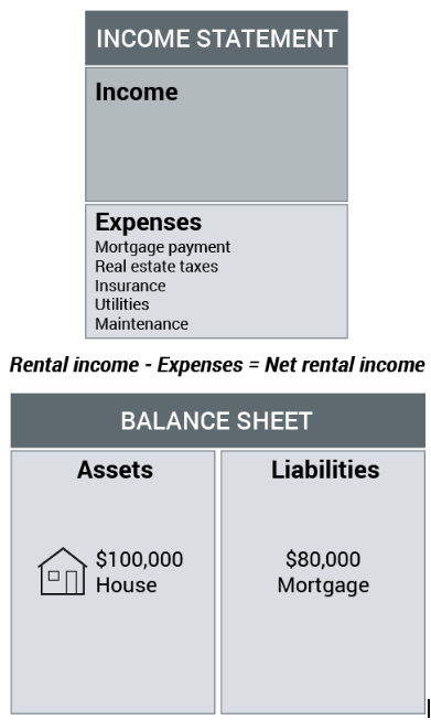 Understanding income statements and balance sheets   SingSaver