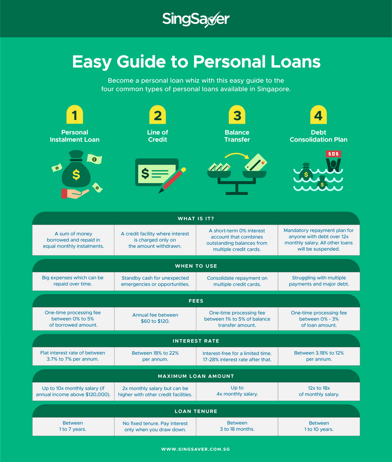 Easy Guide to Personal Loans | SIngSaver