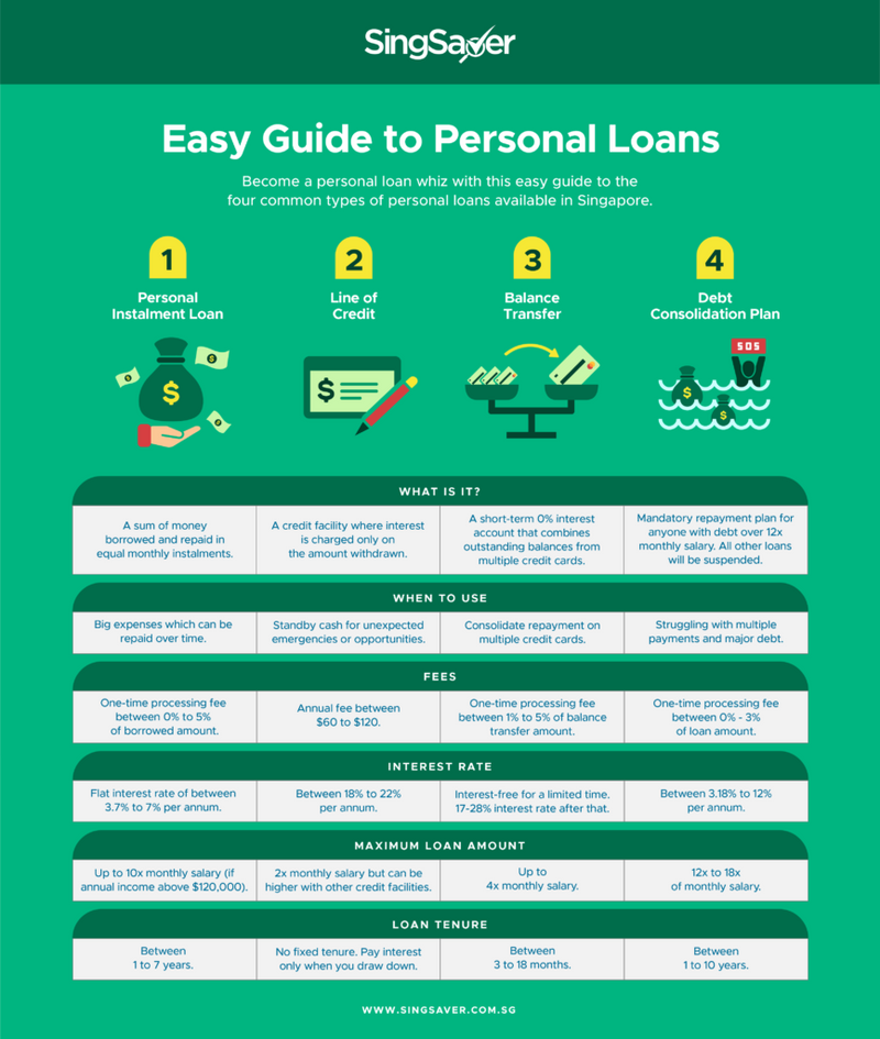 Compare and Shop Personal Loan Deals in Singapore