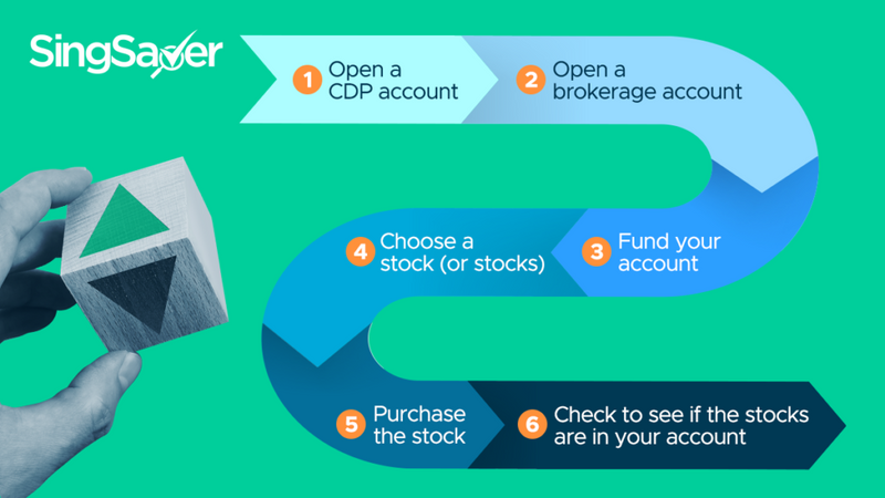 How To Buy Shares In Singapore? Successive Guide to Riches