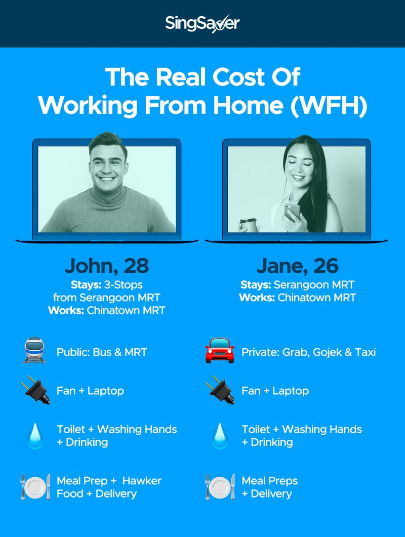 The Real Cost Of WFH