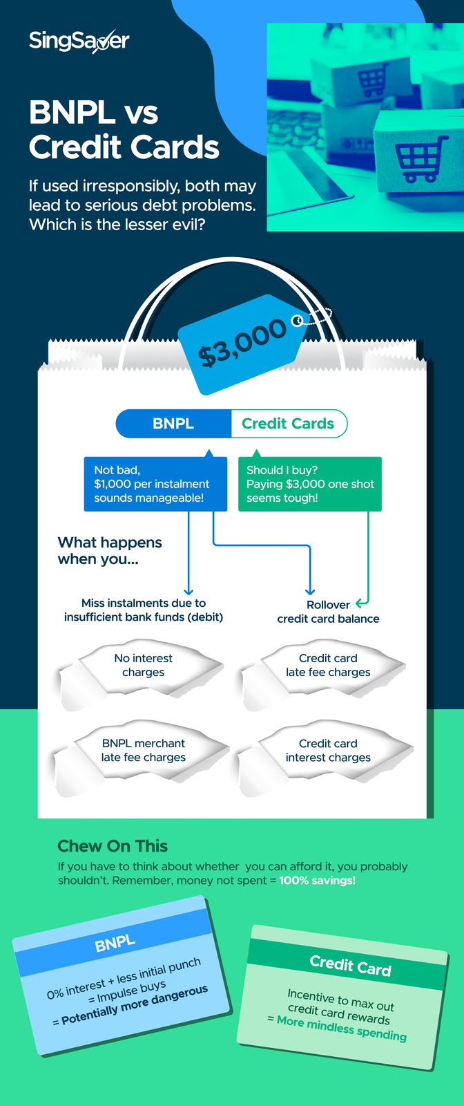 Buy Now, Pay Later vs Credit Cards: Which One's More Dangerous?