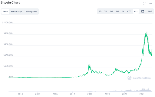 Bitcoin's prices through the years